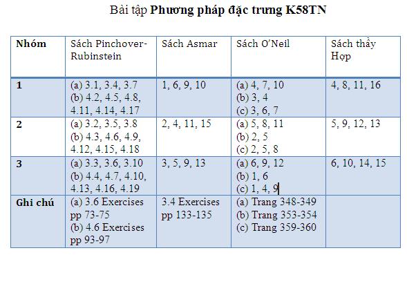 Bài tập PP dac trung cho K58TN