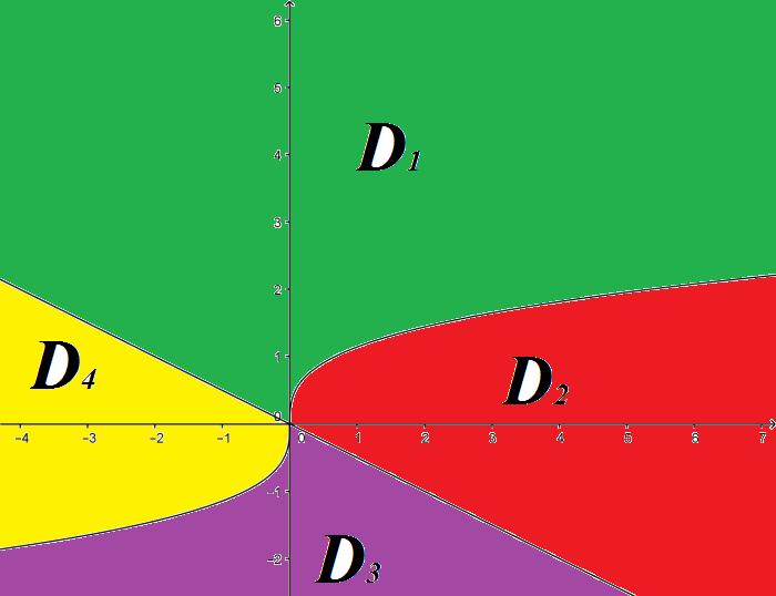 Bài 3.8 Pinchover-Rubinstein